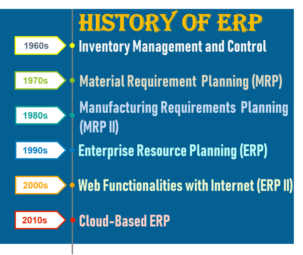 History of ERP info-graphic showing evolution of ERP from the 60's to present day.