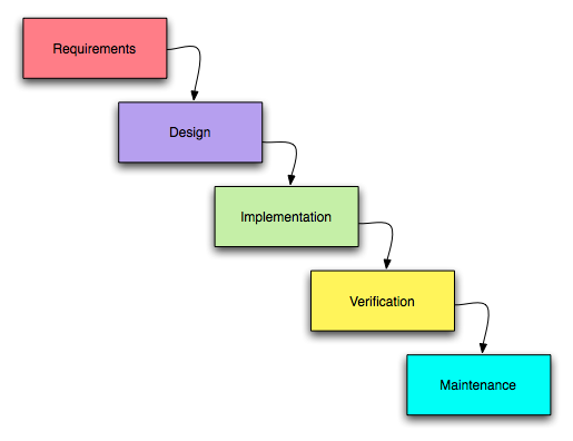 Overview of the stages of a waterfall ERP Implementation